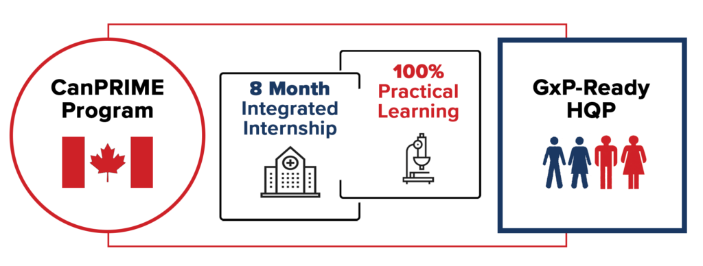 CanPrime Graphic with the text: CanPRIME program, 8 Months Integrated Internship, 100% practical learning, GxP-Ready HQP
