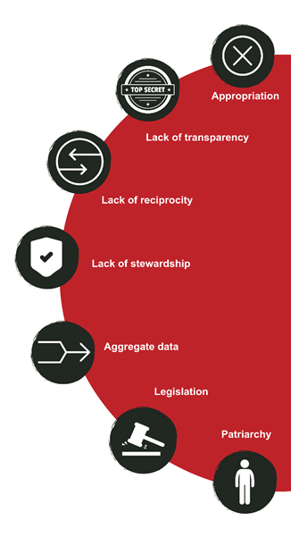 A red semicircle with icons labeled: appropriation, lack of transparency, lack of reciprocity, lack of stewardship, aggregate data, legislation, patriarchy