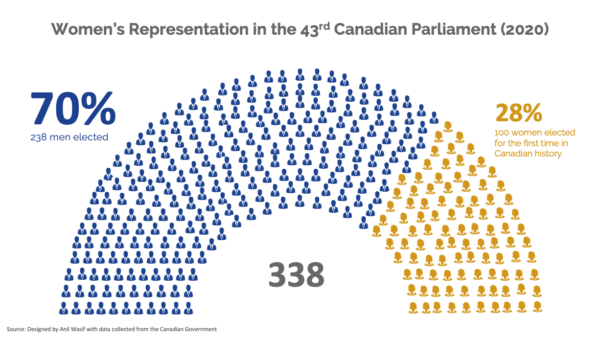 A demonstrattion of the number of women in the 43rd Canadian Parliament