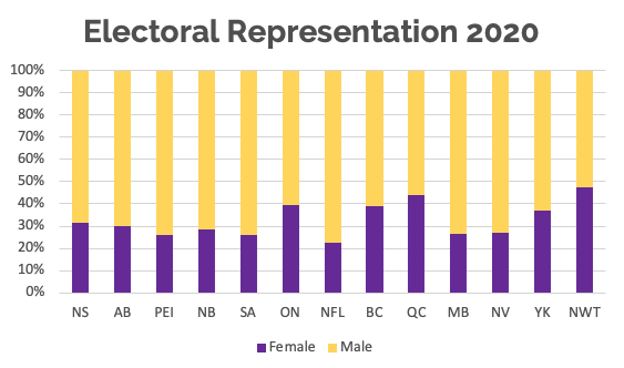 A graph showing electoral representation of each gender by province