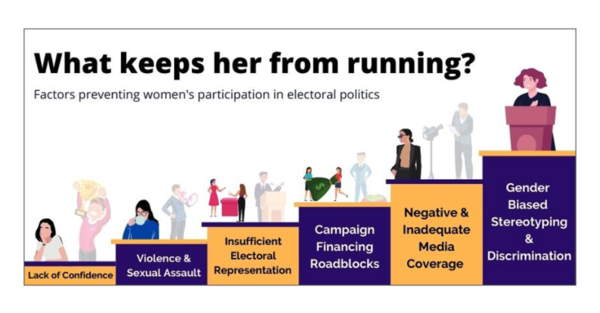 An image showing the things that keep women from running for office