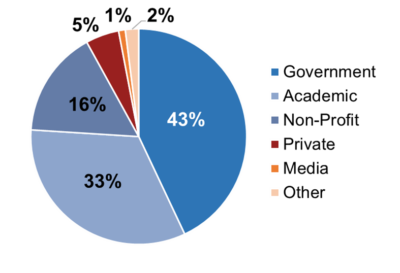 A pie chart demonstrating the sectors of origin of the CSPC 2021 attendies, showing that most attendees are from academia and government