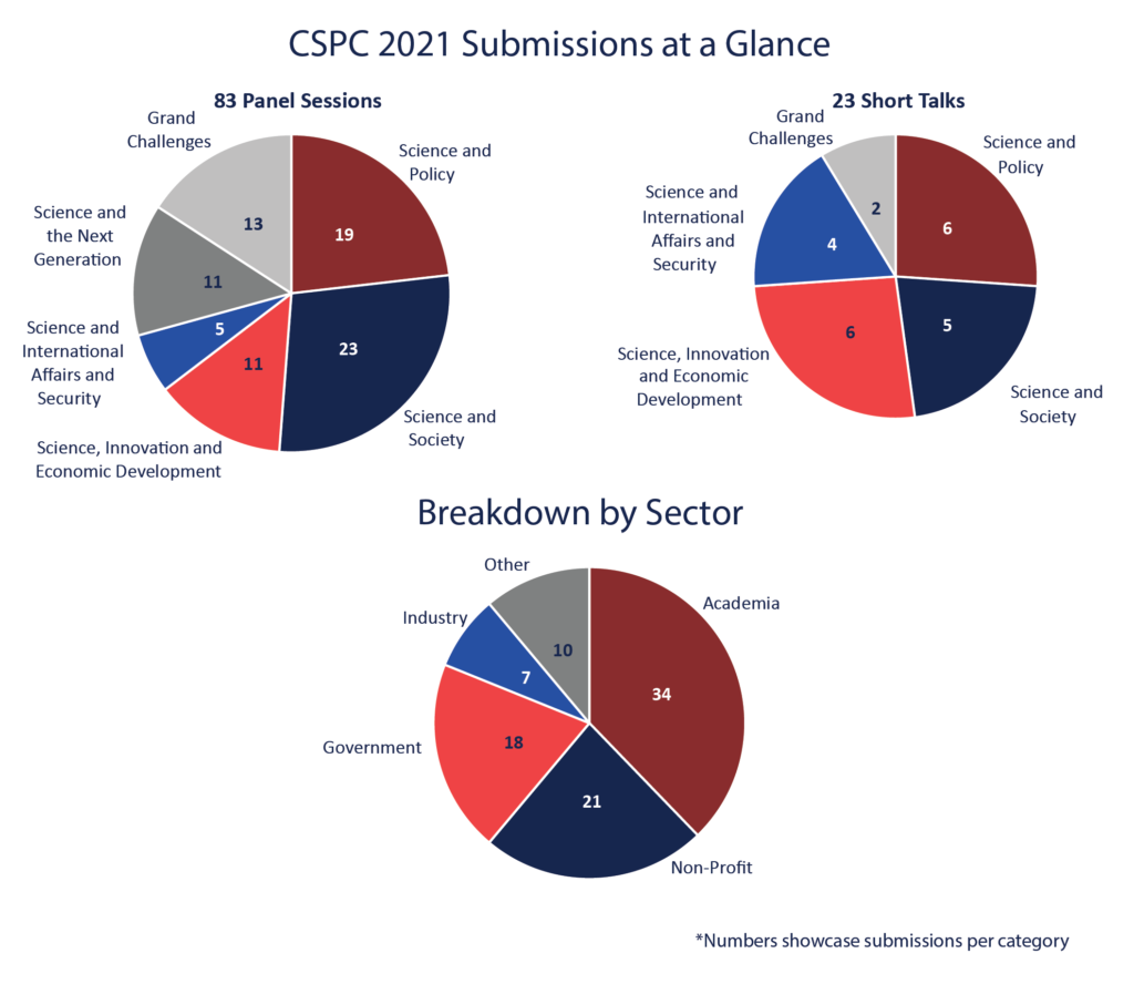 two pie charts demonstrating the 83 panels, 23 short talk submissions and the career sectors that they are spread across.